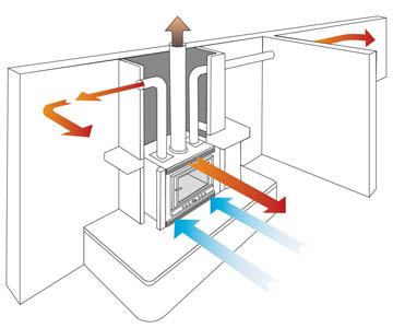 Calefactor por conductos informaci n climadesign - Calefaccion por aire ...